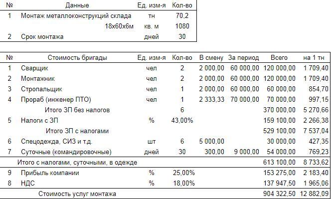 Затраты на оплату монтажа здания